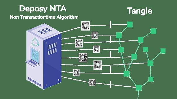 Deposy NTA System Grafik