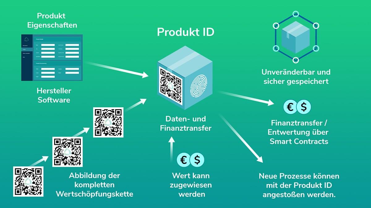 Deposy Produkt ID